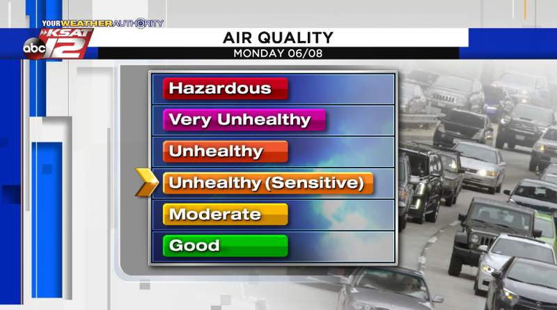 Air Quality for Monday, June 8, 2020