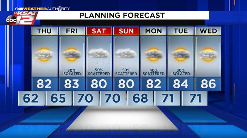 Rain chances return late in the week after a break on Thursday