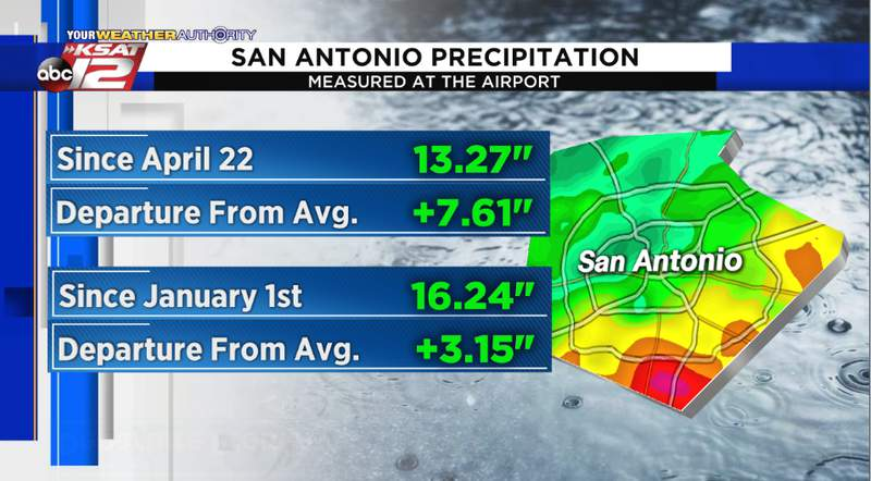 Since April 22, more than 13 inches of rain has fallen at the airport.