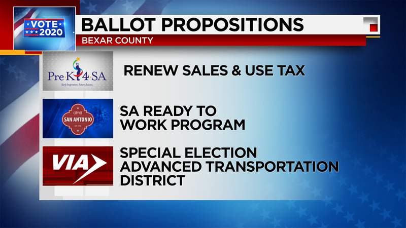 San Antonio voters have approved all three propositions, according to voting numbers released from the Bexar County Elections Department.