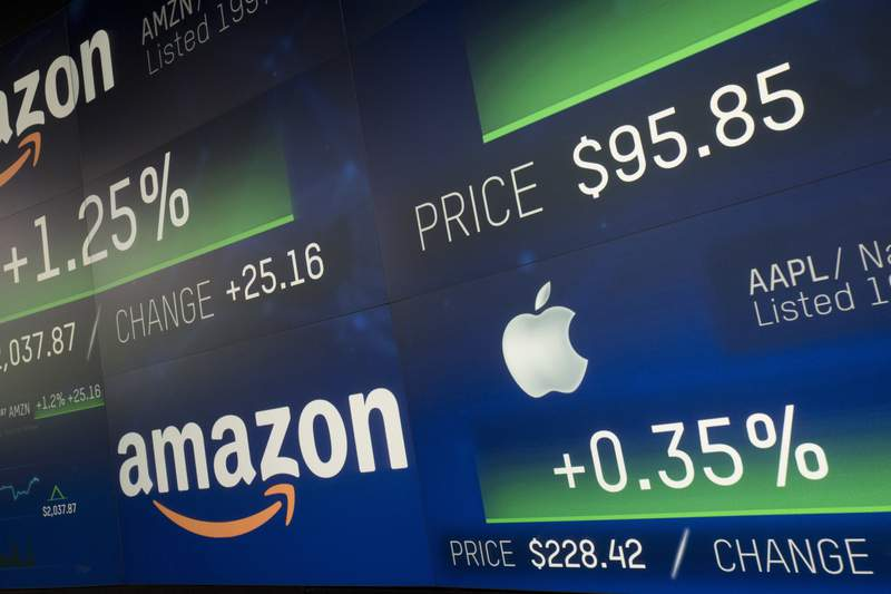 FILE- In this Sept. 4, 2018, file photo Amazon and Apple stock prices are shown on an electronic screen at the Nasdaq MarketSite in New York. According to a January 2020 report by Morgan Stanley strategists, the five biggest U.S. stocks _ Apple, Microsoft, Googles parent company, Amazon and Facebook _ have grown so explosively that they account for nearly 18% of the S&P 500 index by market value, when they make up just 1% of its population. Never before have five companies held such powerful sway over the index. (AP Photo/Mark Lennihan, File)