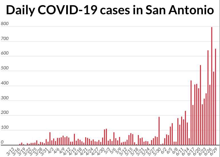Daily COVID-19 cases in San Antonio.