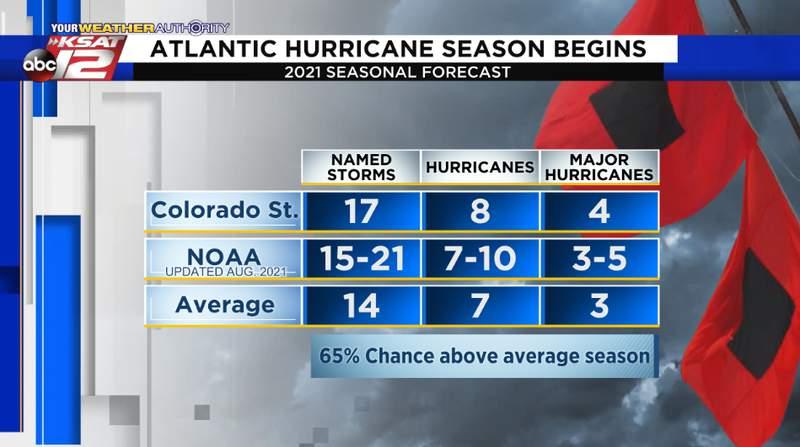 The updated 2021 Atlantic hurricane season forecast; valid August 2021