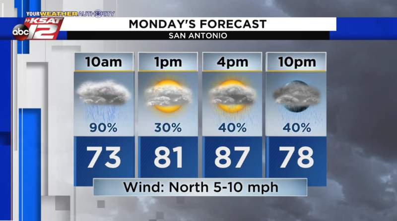 Scattered to numerous thunderstorms will be possible at times Monday