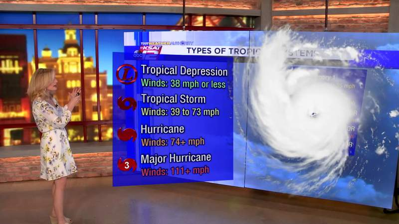 Types of tropical systems: Tropical Depressions to Category 5 Hurricanes