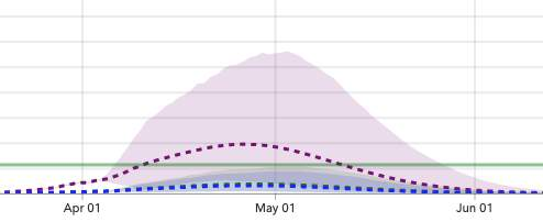 The IMHE projection predicts Texas will reach its COVID-19 peak on April 26, 2020.