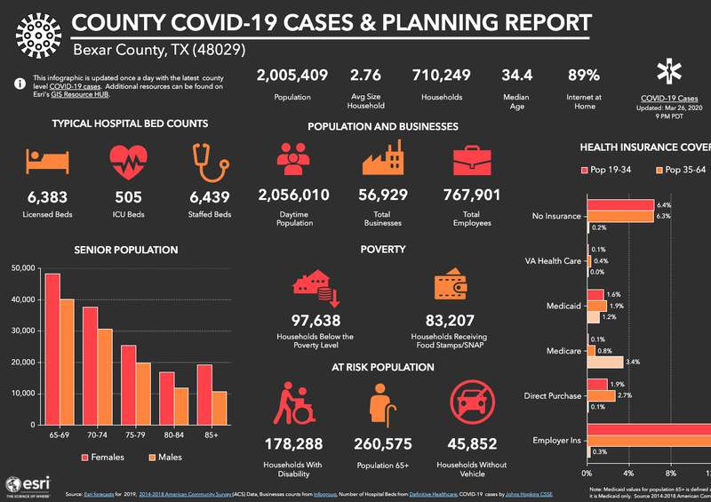 County COVID-19 Cases & Planning Report snapshot for Bexar County