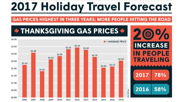 As the country prepares for the busiest traveling weekend of the year, GasBuddy says drivers will see the highest Thanksgiving gas prices in three years.