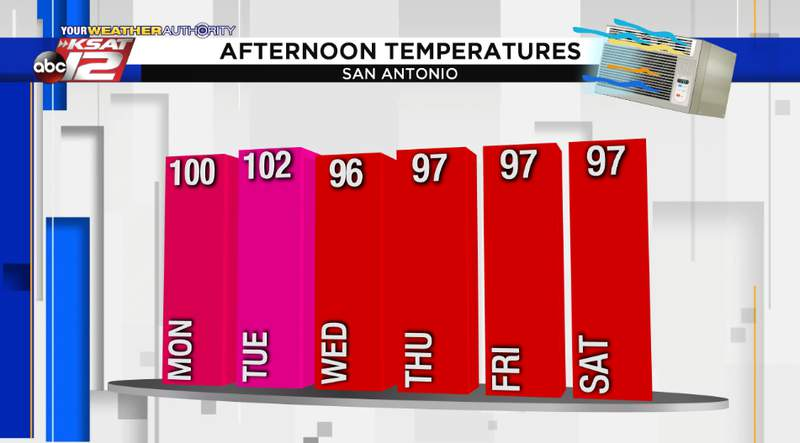 Afternoon Temperatures in San Antonio for the week of June 8, 2020