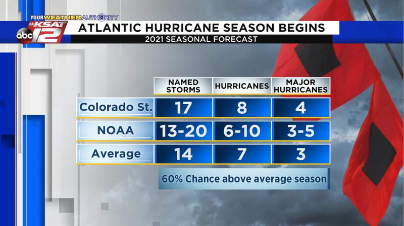 The 2021 Atlantic Hurricane season is expected to be more active than average