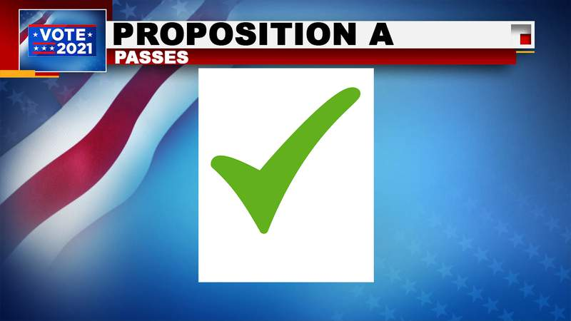 Proposition A has passed with more than 58% of the vote.