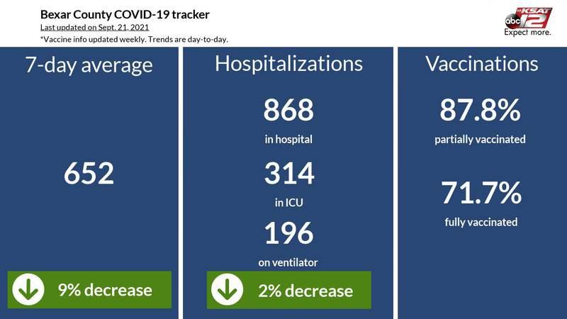 Bexar County coronavirus tracker Sept. 21, 2021.