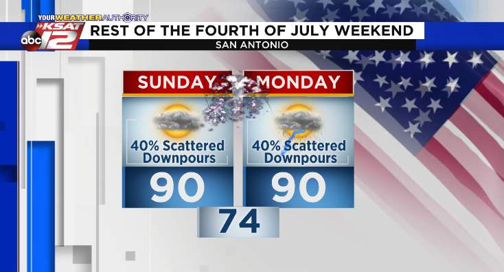 Fourth of July weekend forecast.