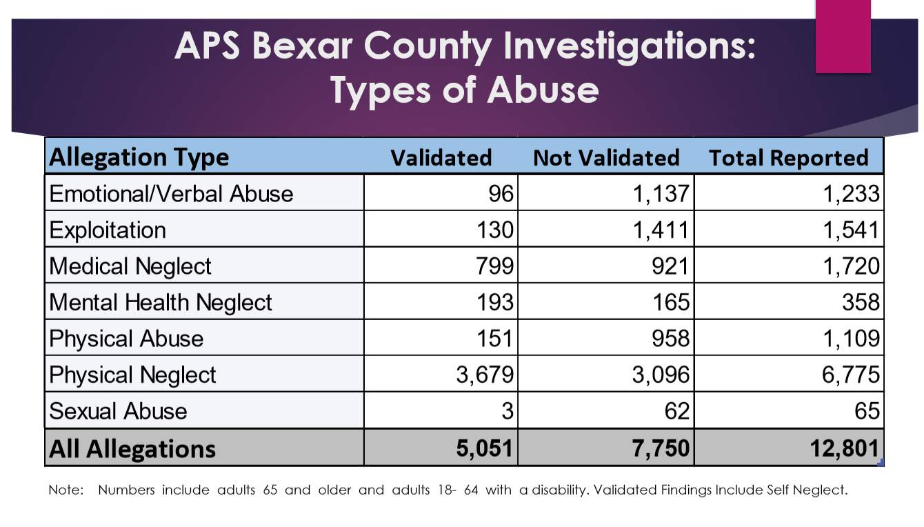 Courtesy: Texas Department of Family and Protective Services