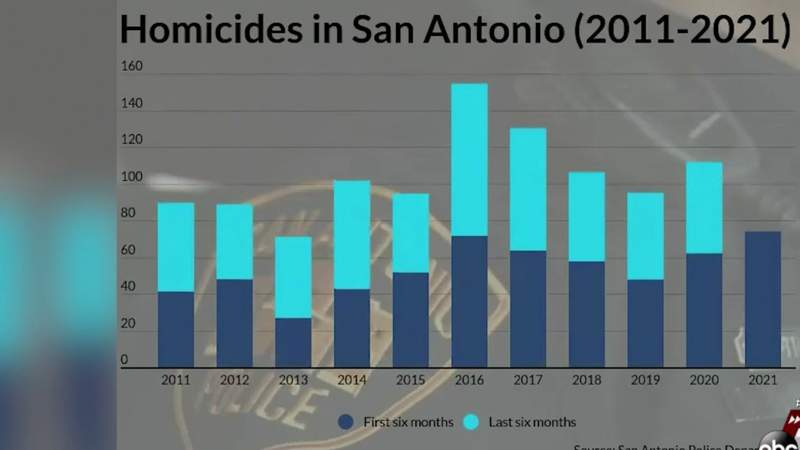 SAPD crime statistics show homicides increased in 2021