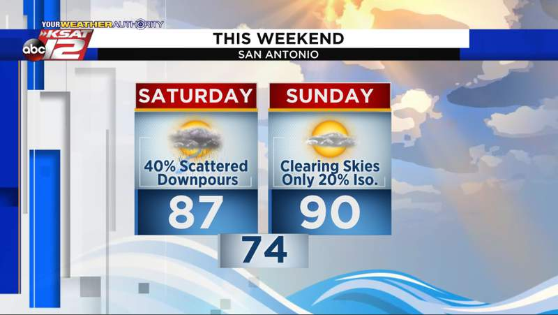 A few scattered downpours are possible Saturday, with a much drier forecast Sunday.