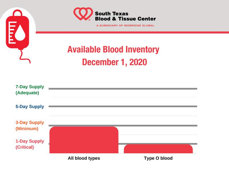 Image courtesy of The South Texas Blood and Tissue Center.