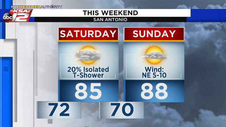 There will be a low chance of rain for the first half of the weekend