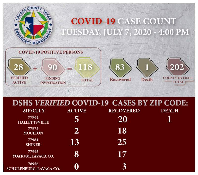Lavaca County COVID-19 case numbers as of July 7, Image courtesy of Lavaca County.
