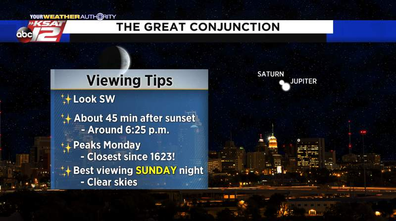 Saturn and Jupiter will conjoin in the sky Christmas week