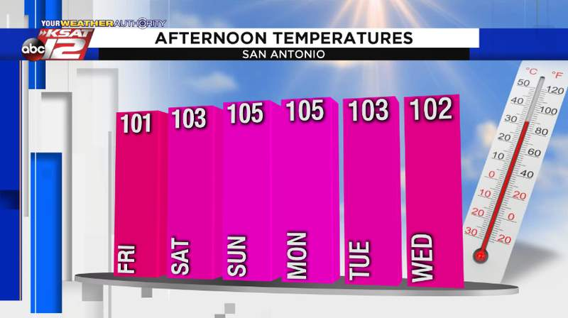 Forecast high temperatures for San Antonio, valid Thursday, July 9th